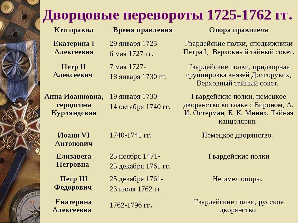 Дворянская Империя В Эпоху Дворцовых Переворотов Шпаргалки