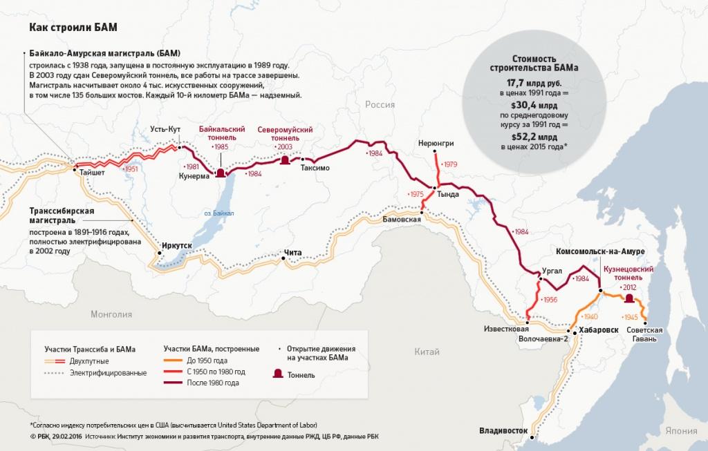 Байкало-Амурская магистраль на карте России